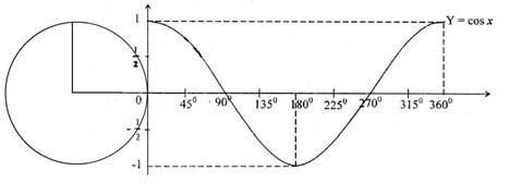 grafik-fungsi-cosinus-baku