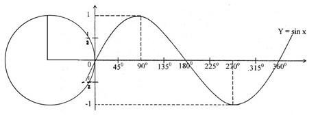 grafik-fungsi-sinus-baku