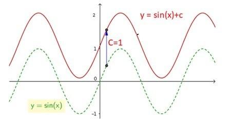 grafik-fungsi-trigonometri-a-sin-x-b